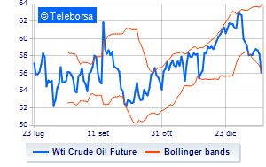 Analisi Tecnica: Light Sweet Crude Oil del 22/01/2020