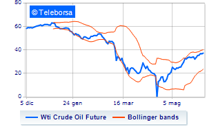 Analisi Tecnica: Light Sweet Crude Oil del 4/06/2020