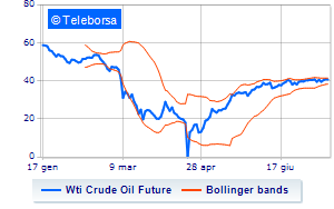 Analisi Tecnica: Light Sweet Crude Oil del 16/07/2020