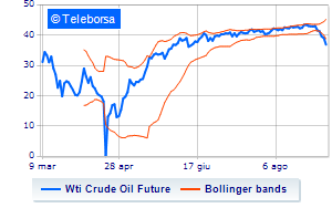 Analisi Tecnica: Light Sweet Crude Oil del 7/09/2020