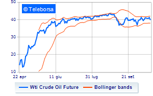 Analisi Tecnica: Light Sweet Crude Oil del 21/10/2020