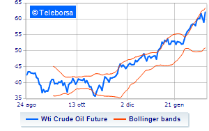 Analisi Tecnica: Light Sweet Crude Oil del 19/02/2021