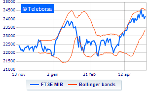 73b82483ed Analisi Tecnica: indice FTSE MIB del 10/05/2018 | Teleborsa.it