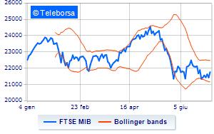 de7e060882 Analisi Tecnica: indice FTSE MIB del 2/07/2018 | Teleborsa.it