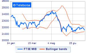 291b70f970 Borsa: Timido segno meno per Milano, in calo dello 0,30% alle 10.30 ...