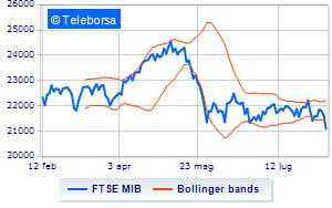 8ad065a782 Analisi Tecnica: indice FTSE MIB del 10/08/2018, ore 15.50 ...