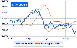 3f0dd7f97e Analisi Tecnica: indice FTSE MIB del 20/08/2018 | Teleborsa.it