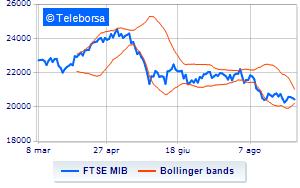 4477ca94b9 Borsa: Timido segno meno per Milano, in calo dello 0,56% alle 16.00 ...