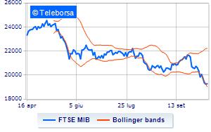 407964e592 Analisi Tecnica: indice FTSE MIB del 12/10/2018 | Teleborsa.it