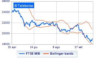 b729373b35 Analisi Tecnica: indice FTSE MIB del 26/10/2018 | Teleborsa.it
