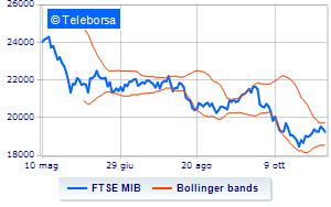 339a123bae Borsa: Debole avvio per Milano, in calo dello 0,64% | Teleborsa.it
