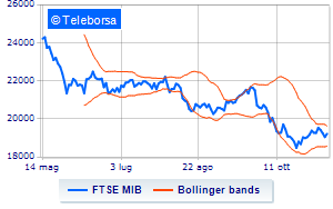 9a17ff37fe Analisi Tecnica: indice FTSE MIB del 12/11/2018 | Teleborsa.it