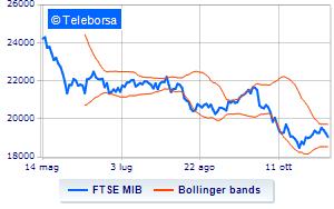 541b66f222 Borsa: Timido segno meno per Milano, in calo dello 0,56% alle 13.00 ...