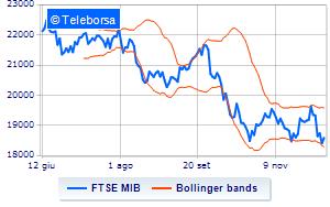 e51fe99459 Analisi Tecnica: indice FTSE MIB del 10/12/2018 | Teleborsa.it