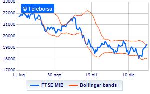 c48d093151 Borsa: Debole avvio per Milano, in calo dello 0,41% | Teleborsa.it