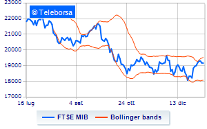 db6cf3f149 Analisi Tecnica: indice FTSE MIB del 14/01/2019 | Teleborsa.it