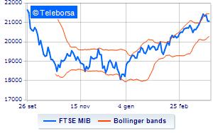 0dcf7e448c Borsa: Debole avvio per Milano, in calo dello 0,30% | Teleborsa.it