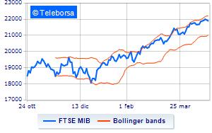 64633af0bd Borsa: Timido segno meno per Milano, in calo dello 0,28% alle 16.00 ...