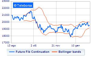 9e8e6d7417 Analisi Tecnica: Future FTSE MIB dell'8/02/2019 | Teleborsa.it
