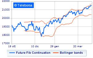 0ed8ebebc7 Analisi Tecnica: Future FTSE MIB del 17/04/2019 | Teleborsa.it