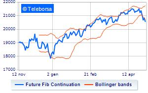 ebffea04fb Analisi Tecnica: Future FTSE MIB dell'8/05/2019 | Teleborsa.it