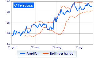 ufficiale più votato prezzo più basso con davvero comodo Amplifon, crollano le quotazioni a Piazza Affari | Teleborsa.it