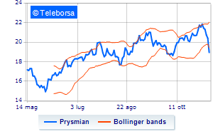 Prysmian, Arrowstreet Capital alleggerisce lo short selling