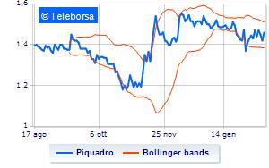 Piquadro, aggiornamento settimanale sul piano di buy back