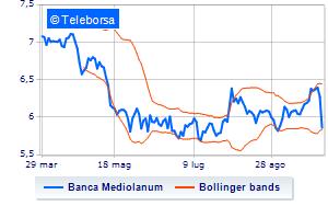 diversamente stile limitato prezzo onesto Banca Mediolanum: giornata nera in Borsa a Piazza Affari ...