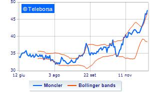 Moncler, Banca Akros aumenta il prezzo obiettivo