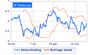 Anima Holding in rally
