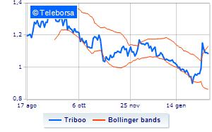 Triboo continua il programma di buy back