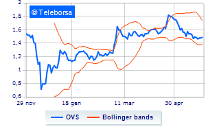 OVS, Voleon Capital Management lima lo short selling