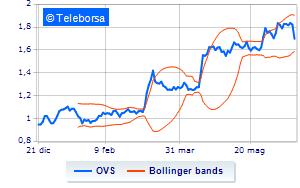 Quotazione delle azioni OVS e analisi del loro prezzo in Borsa