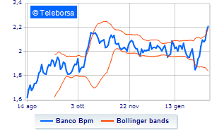 Banco BPM, PDT Partners alleggerisce lo short selling