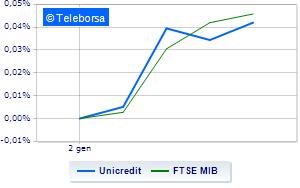 783ee9bdf3 RBC Capital migliora il target su Unicredit | Teleborsa.it