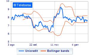 Unicredit, UBS è positiva