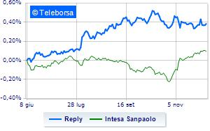 """Reply schiva le vendite, Intesa Sanpaolo consiglia """"buy"""""""