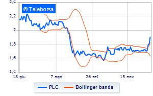 986055f467 Dividendo Straordinario: PLC rettifica il prezzo delle azioni ...