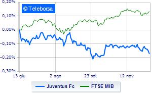 Juventus sotto pressione. Ultimo giorno negoziazione diritti aumento capitale
