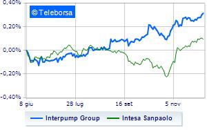 Interpump, Intesa Sanpaolo alza il target price