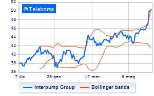 Interpump, mandato per il buy-back di 500.000 azioni proprie