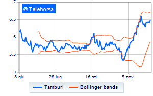 Tamburi, informativa sullo share buy-back