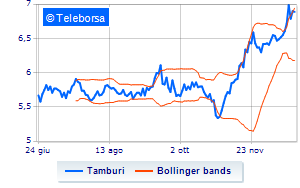 Tamburi acquista altre azioni proprie