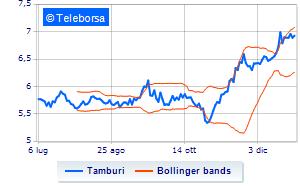 Tamburi, informativa sull'acquisto di azioni proprie