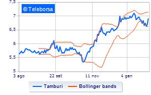 Tamburi continua il buy-back