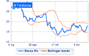 Banca Ifis, Marshall Wace lima lo short selling