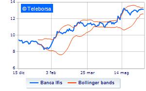 Comprare azioni Banca IFIS: Quotazione, Andamento e Previsioni