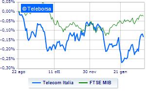 e36d7bfd61 TIM, titolo ancora cauto in Borsa in attesa del CdA | Teleborsa.it