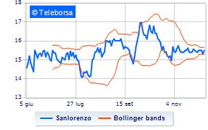 Sanlorenzo prosegue il piano di buy-back